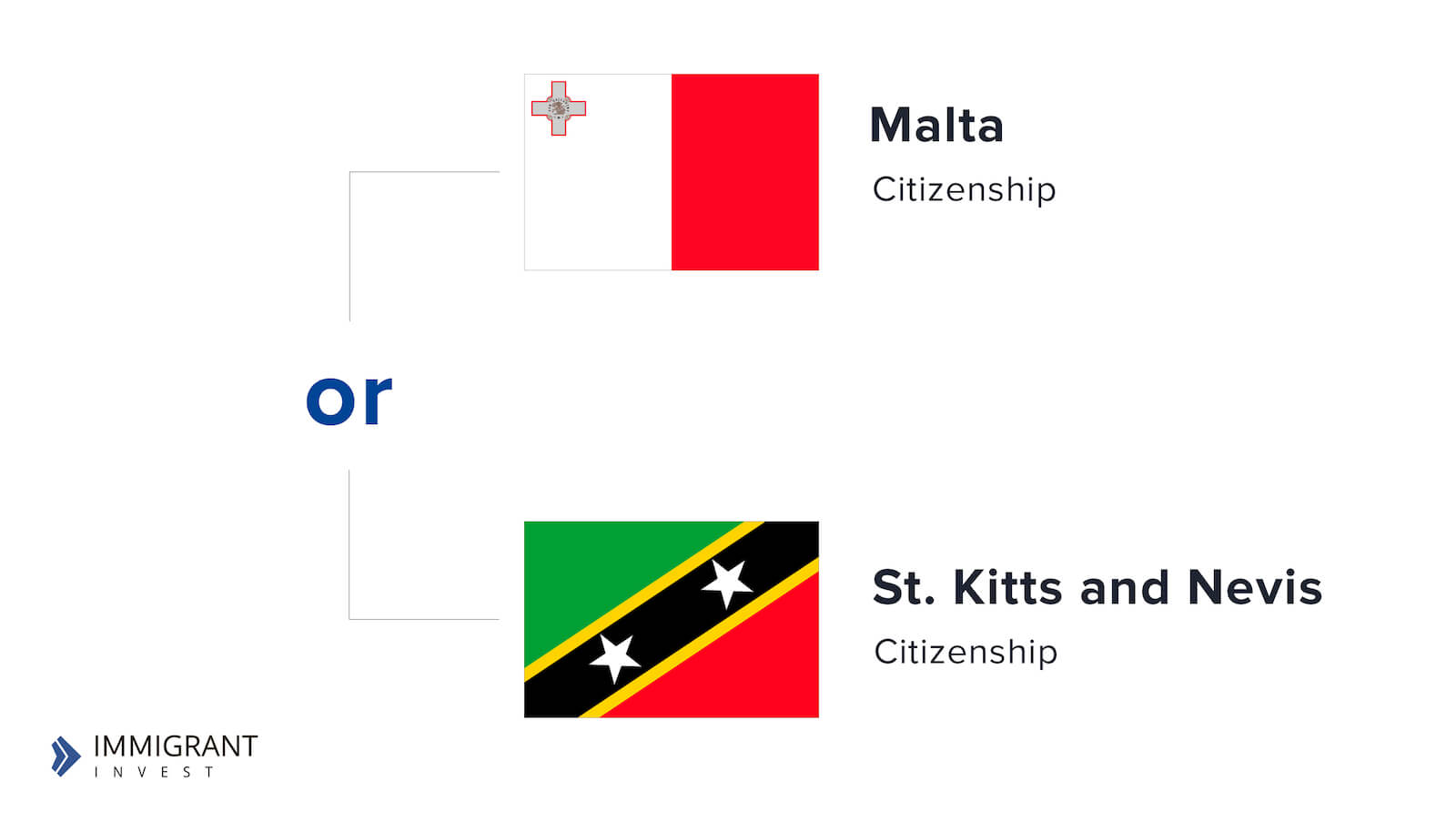 Malta Citizenchip or St. Kitts and Nevis Citizenship